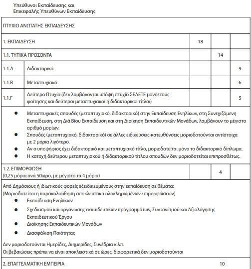 Κριτήρια μοριοδότησης Κ.Δ.Β.Μ 1