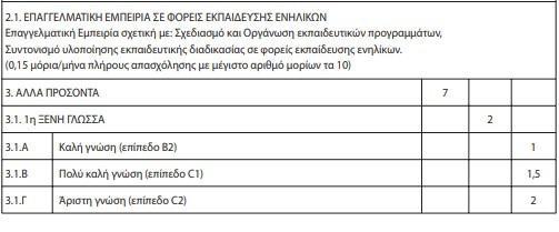 Κριτήρια μοριοδότησης Κ.Δ.Β.Μ 2